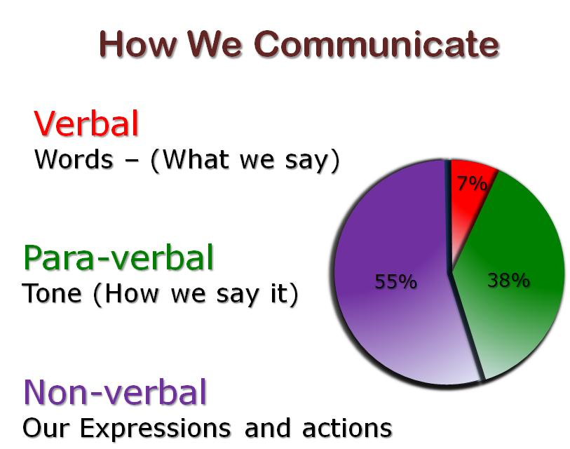 verbal and nonverbal communication in workplace Just as verbal language is broken up into various categories, there are also different types of nonverbal communication as we learn about each type of nonverbal signal, keep in mind that nonverbals often work in concert with each other, combining to repeat, modify, or contradict the verbal message being sent.